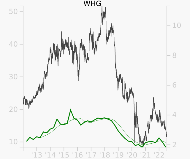 WHG stock chart compared to revenue