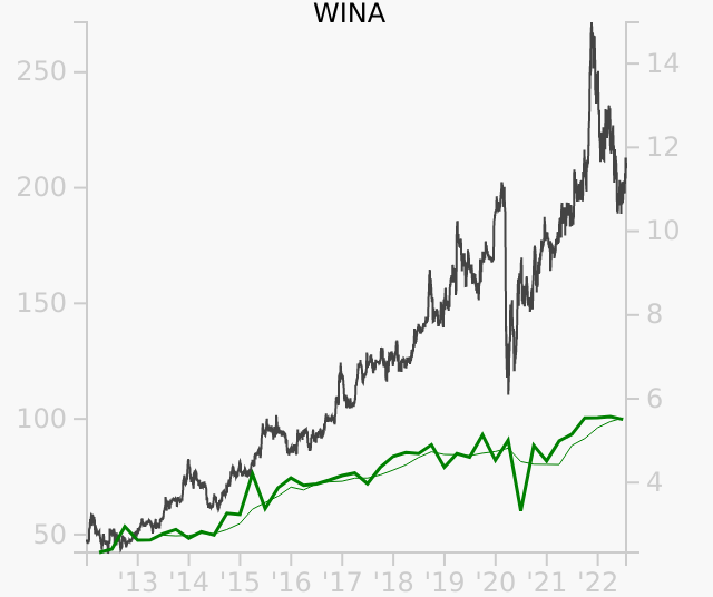 WINA stock chart compared to revenue