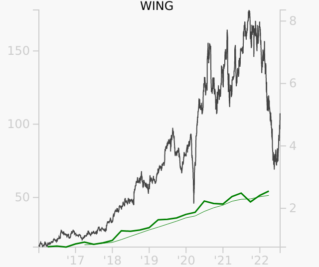 WING stock chart compared to revenue