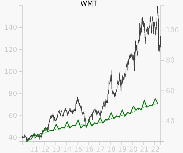 WMT stock chart compared to revenue