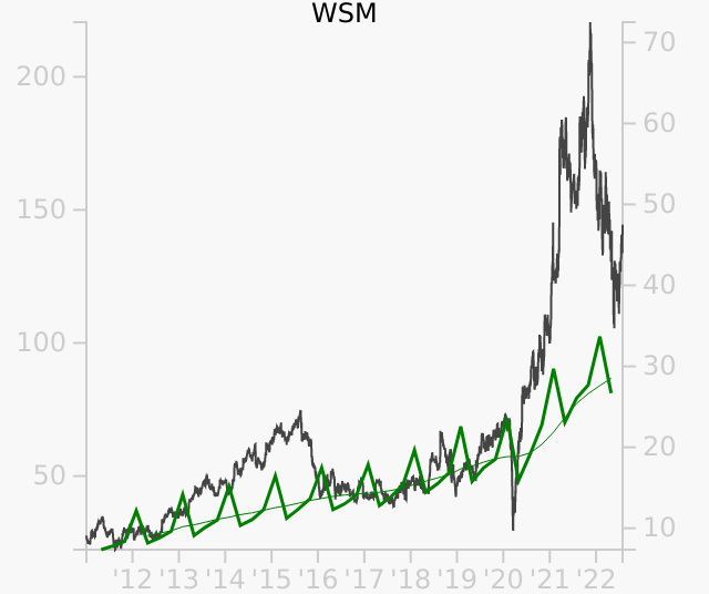 WSM stock chart compared to revenue