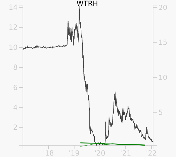 WTRH stock chart compared to revenue