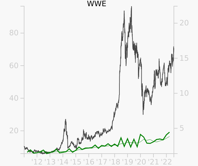 WWE stock chart compared to revenue