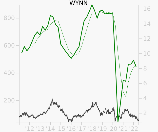 WYNN stock chart compared to revenue
