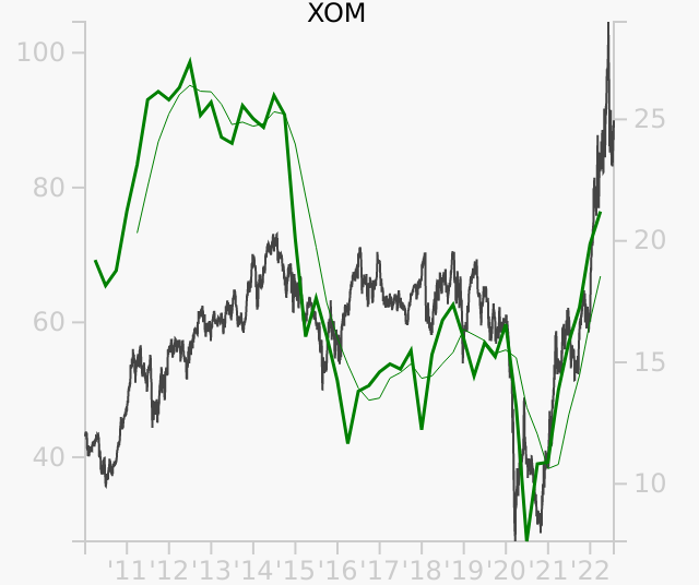 XOM stock chart compared to revenue