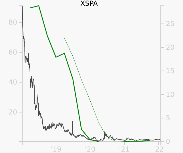 XSPA stock chart compared to revenue