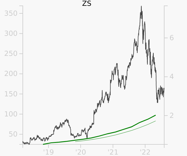 ZS stock chart compared to revenue