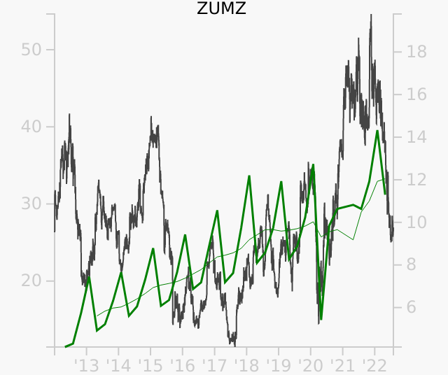 ZUMZ stock chart compared to revenue